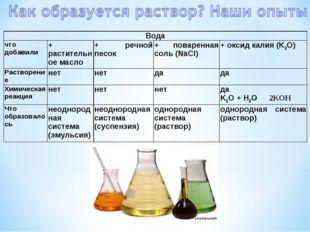 Вода что добавили+ растительное масло+ речной песок+ поваренная соль (NaC