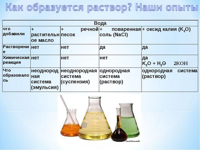 Вода что добавили+ растительное масло+ речной песок+ поваренная соль (NaC...