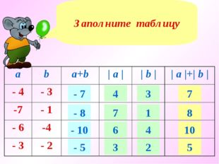 Заполните таблицу - 7 - 8 - 10 - 5 4 7 6 3 3 1 4 2 7 8 10 5 aba+b| a ||