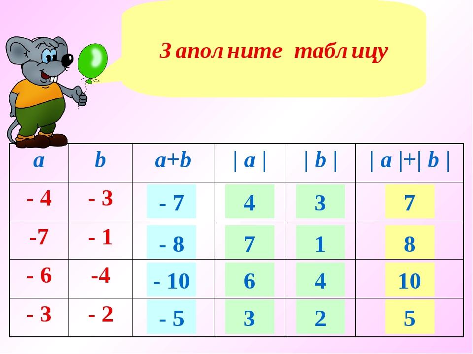 Заполните таблицу - 7 - 8 - 10 - 5 4 7 6 3 3 1 4 2 7 8 10 5 aba+b| a ||...