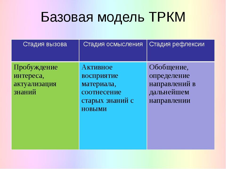 Базовая модель ТРКМ Стадия вызова Стадия осмысления Стадия рефлексии Пробужде...