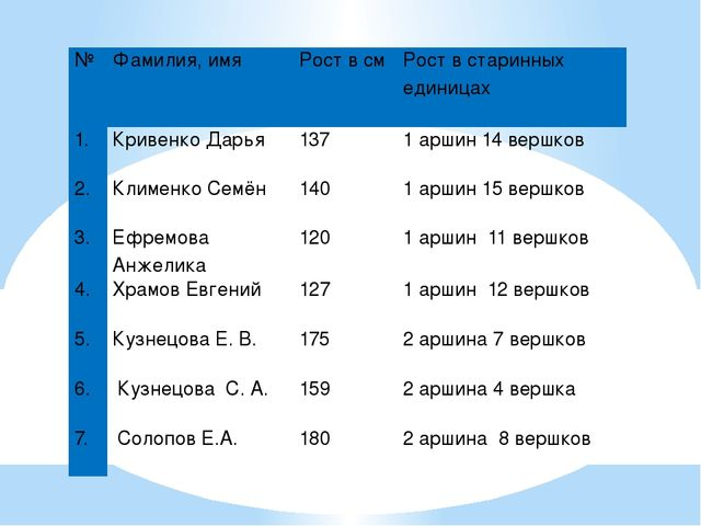 № Фамилия, имя Рост в см Рост в старинных единицах 1. Кривенко Дарья 137 1 ар...