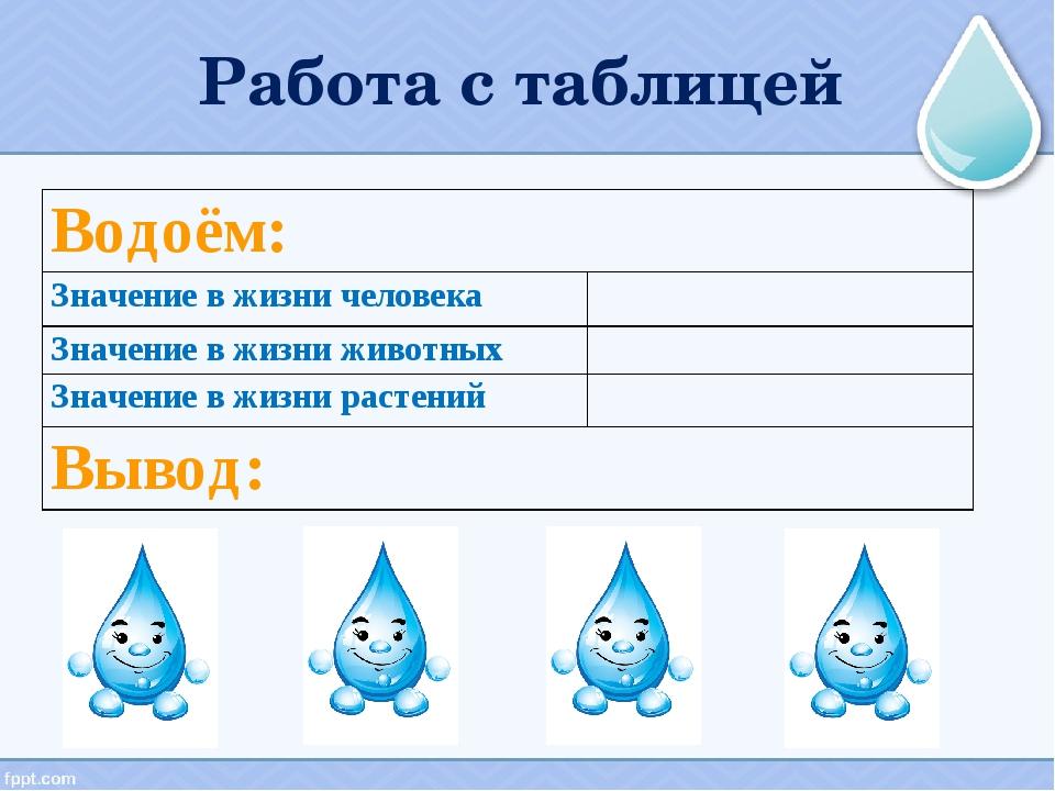 Работа с таблицей Водоём: Значение в жизни человека Значение в жизни живот...