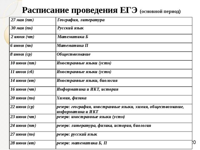 Расписание проведения ЕГЭ (основной период) 27 мая (пт) География, литература...