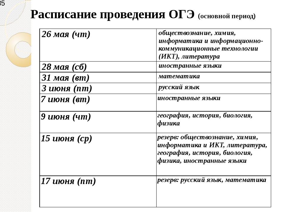 Расписание проведения ОГЭ (основной период) 26 мая (чт) обществознание, химия...
