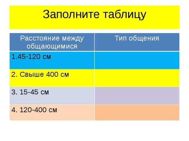 Заполните таблицу Расстояние между общающимися Тип общения 1.45-120 см 2. Свы...