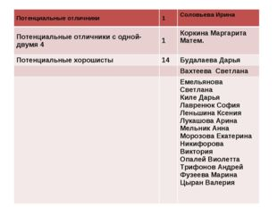 Потенциальные отличники1Соловьева Ирина Потенциальные отличники с одной-дв
