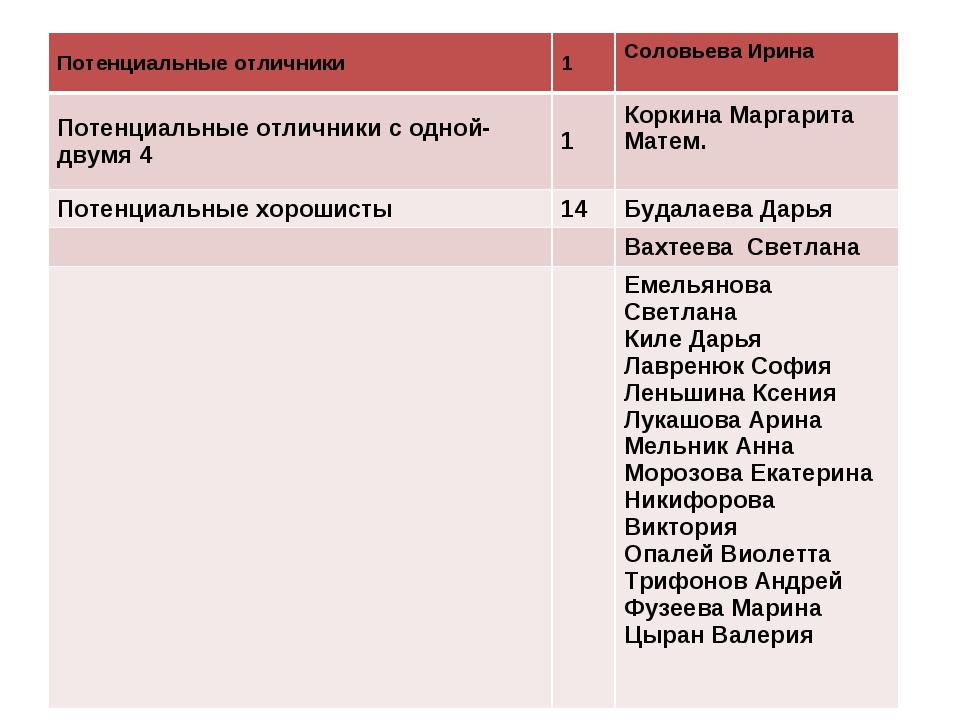Потенциальные отличники1Соловьева Ирина Потенциальные отличники с одной-дв...