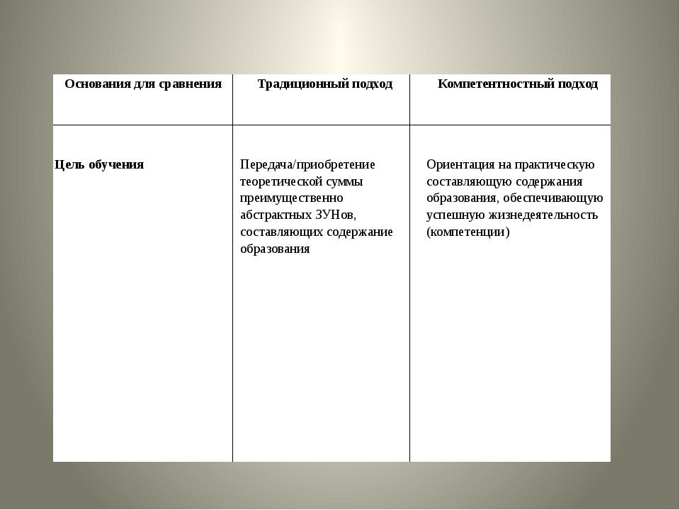 Основания для сравнения Традиционный подход Компетентностныйподход Цель обуче...