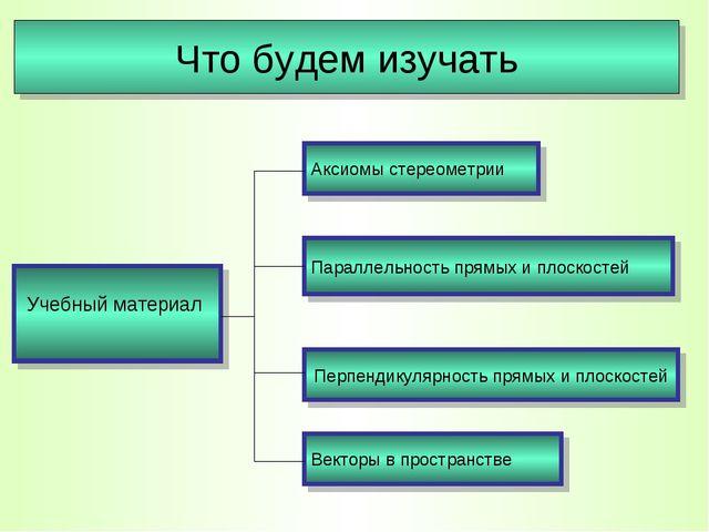 Учебный материал Что будем изучать