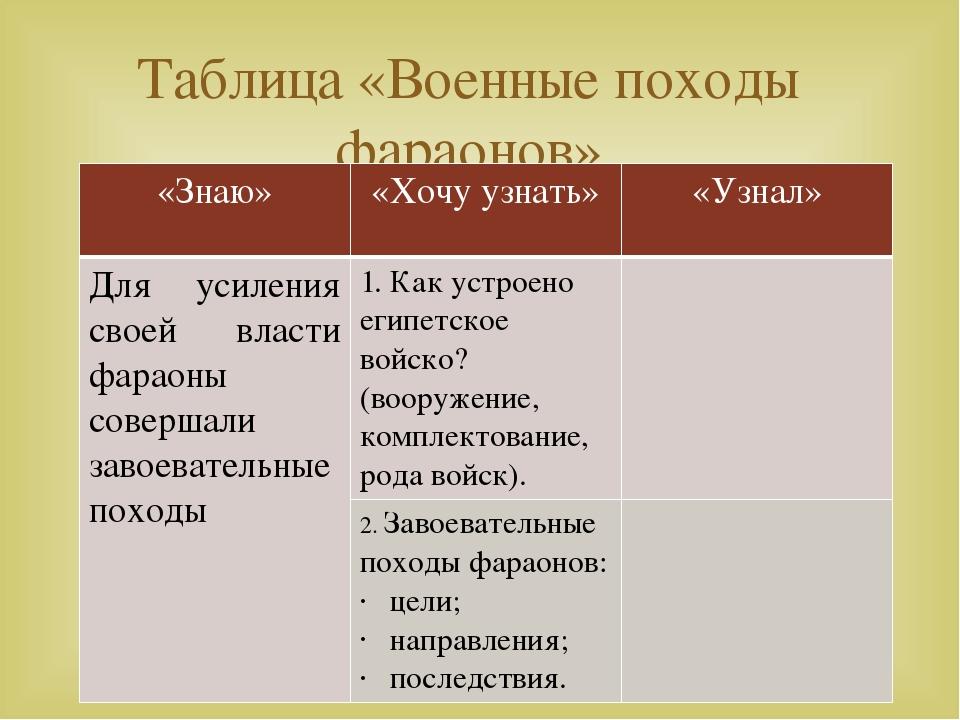 Таблица «Военные походы фараонов» «Знаю» «Хочу узнать» «Узнал» Для усиления с...