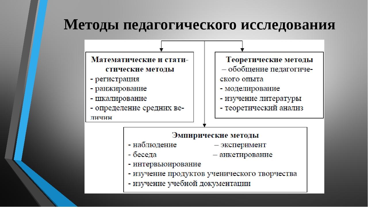 и исследования педагогического методы методолоия загвязински психолого шпаргалки