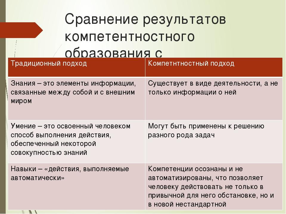 Сравнение результатов компетентностного образования с традиционным Традиционн...