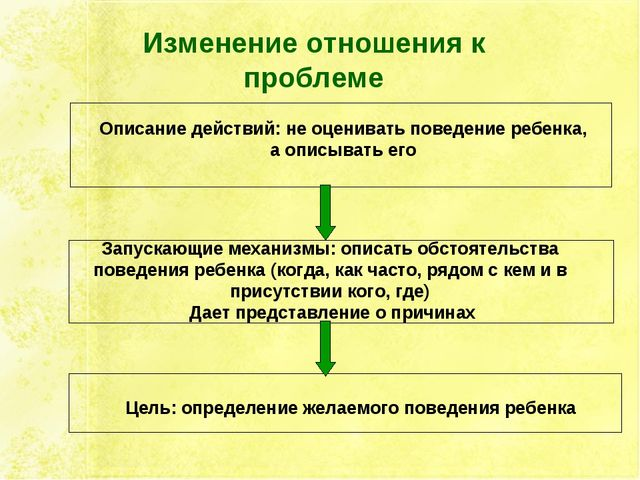 Изменение отношения к проблеме Описание действий: не оценивать поведение ребе...