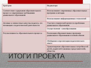 ИТОГИ ПРОЕКТА Критерии Индикаторы Соответствие содержания образовательного пр