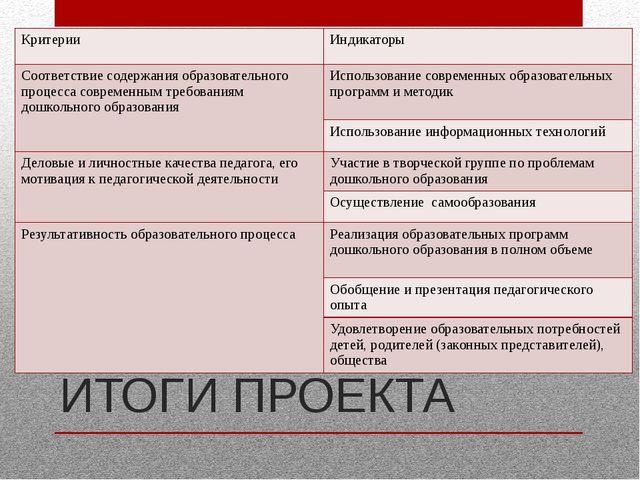 ИТОГИ ПРОЕКТА Критерии Индикаторы Соответствие содержания образовательного пр...