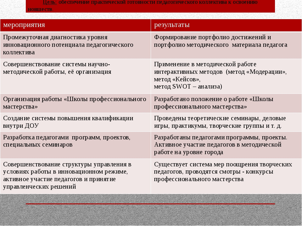 Практический этап ( этап реализации) Цель: обеспечение практической готовност...