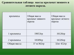 Сравнительная таблица массы крольчат зимнего и летнего окрола. крольчиха Обща