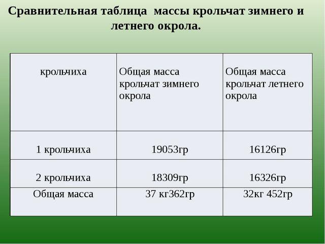 Сравнительная таблица массы крольчат зимнего и летнего окрола. крольчиха Обща...