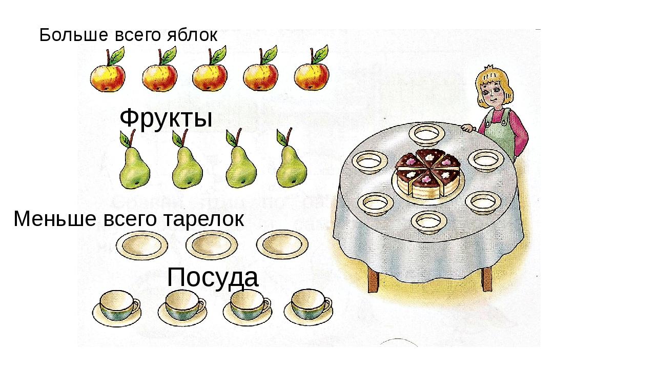 Больше всего яблок Меньше всего тарелок Фрукты Посуда