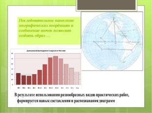 Последовательное нанесение географических координат и соединение точек позвол