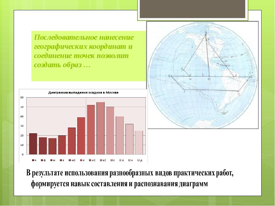 Последовательное нанесение географических координат и соединение точек позвол...