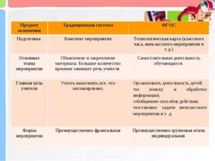 Предмет измененияТрадиционная системаФГОС Подготовка Конспект мероприятия
