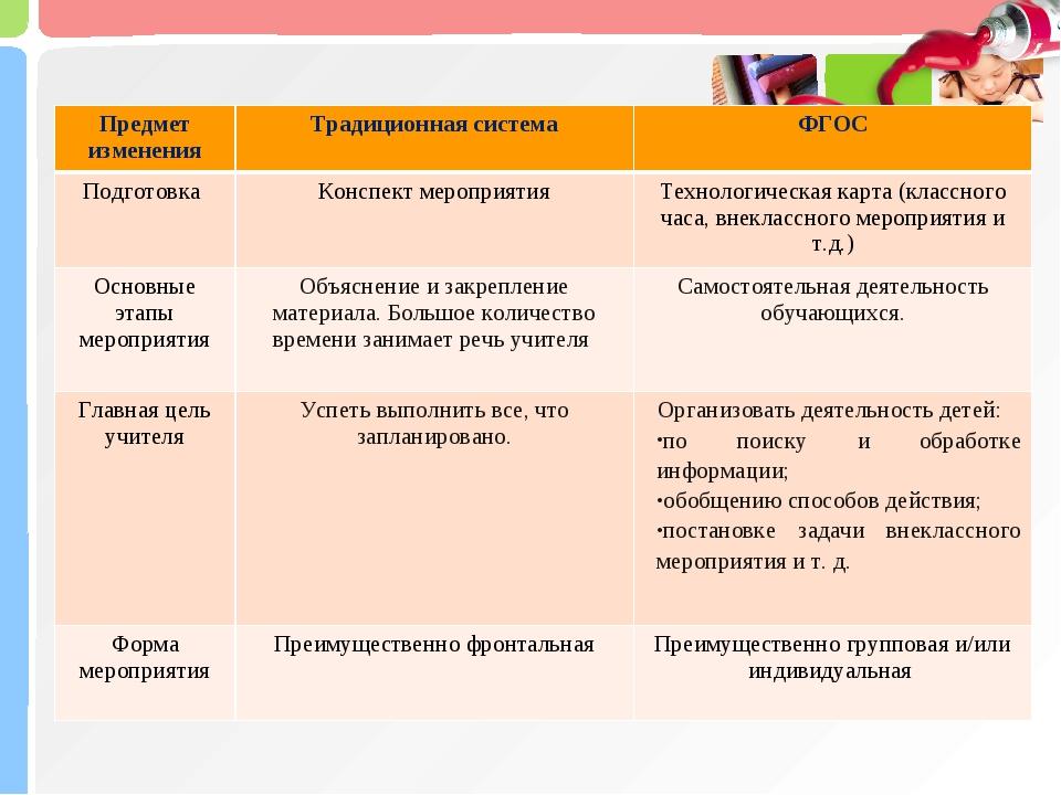 Предмет измененияТрадиционная системаФГОС Подготовка Конспект мероприятия...