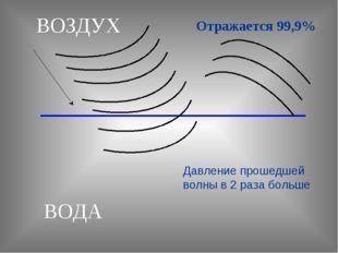ВОЗДУХ ВОДА Отражается 99,9% Давление прошедшей волны в 2 раза больше