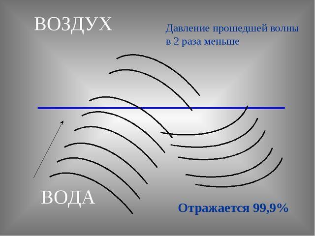 ВОЗДУХ ВОДА Отражается 99,9% Давление прошедшей волны в 2 раза меньше