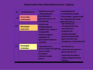 Постоянный анализ совместно сделанного (рефлексия) Комфортность пребывания в