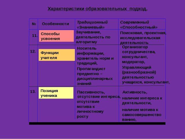 Постоянный анализ совместно сделанного (рефлексия) Комфортность пребывания в...