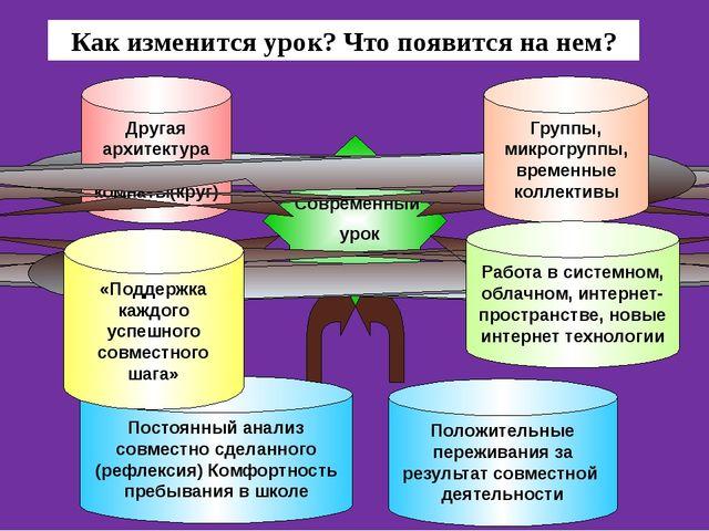 Характерные особенности урочной деятельности (согласно новым стандартам): суб...