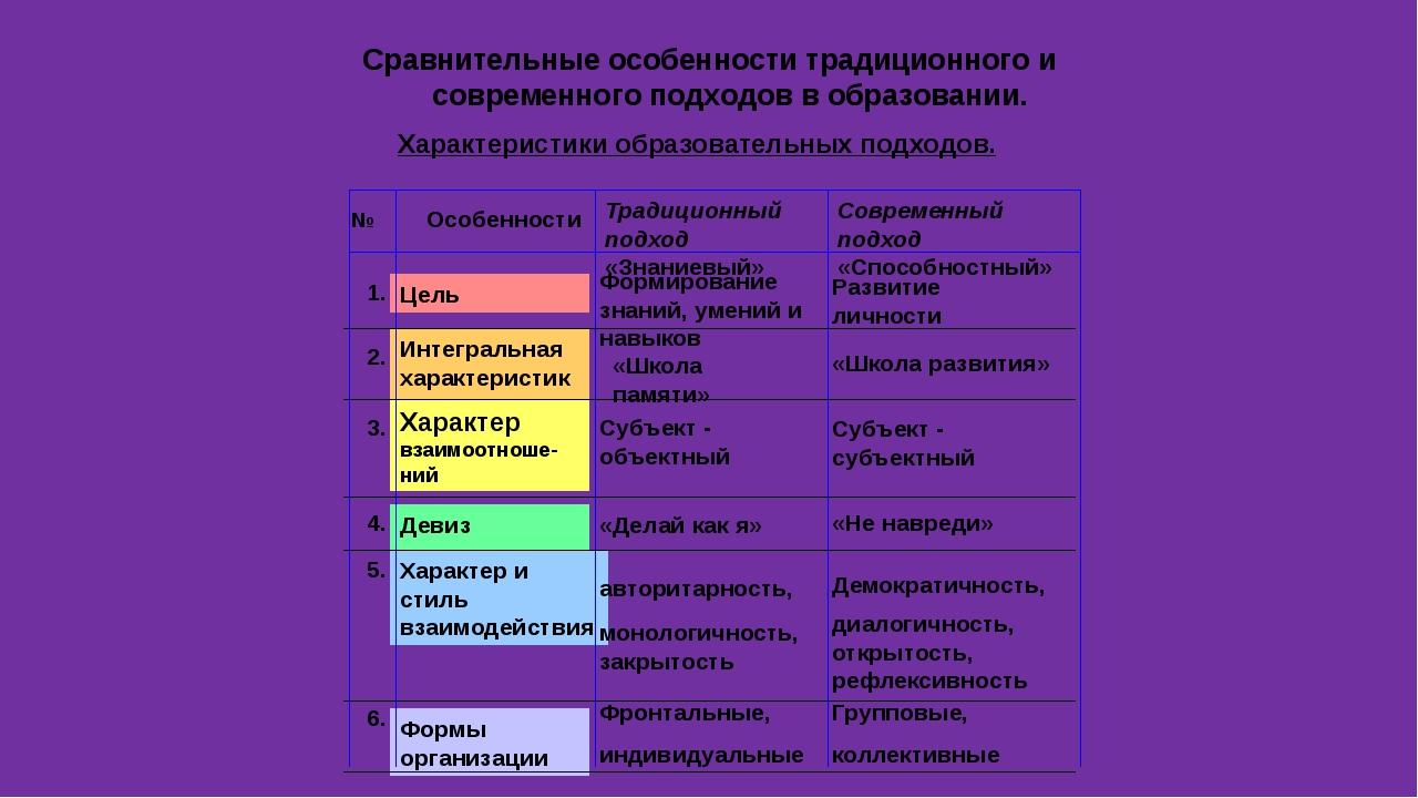 «Формула обучения» Ведущий тип деятельности, осваиваемый учеником: Ведущий пр...