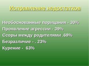 Исправление недостатков Необоснованные порицания - 30% Проявление агрессии -