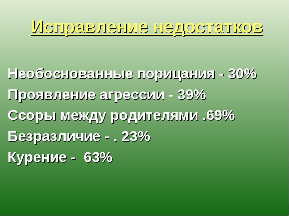 Исправление недостатков Необоснованные порицания - 30% Проявление агрессии -...