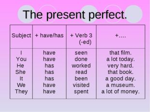 The present perfect. Subject 	 + have/has 	 + Verb 3 (-ed)	 +…. I You He She