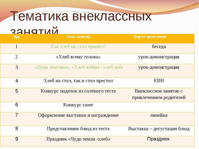 Тематика внеклассных занятий №Тема занятийФорма проведения 1Как хлеб на с...