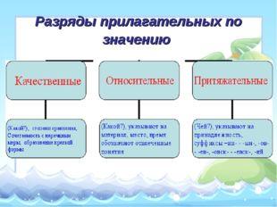 Разряды прилагательных по значению