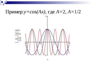 Пример:y=cos(Ax), где А=2, А=1/2