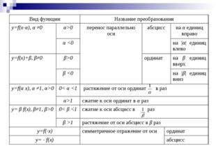Вид функцииНазвание преобразования y=f(x-α), α ≠0α>0перенос параллельно о