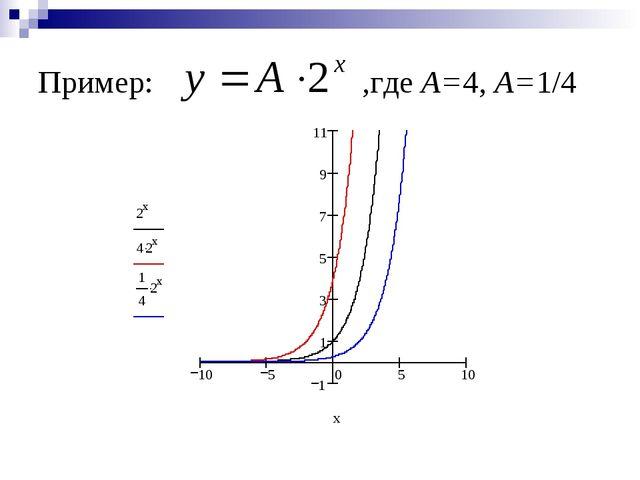 Пример: ,где А=4, А=1/4