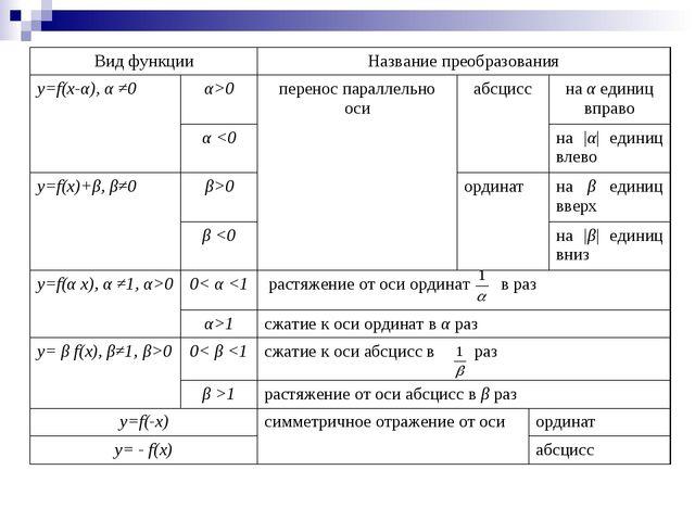 Вид функцииНазвание преобразования y=f(x-α), α ≠0α>0перенос параллельно о...
