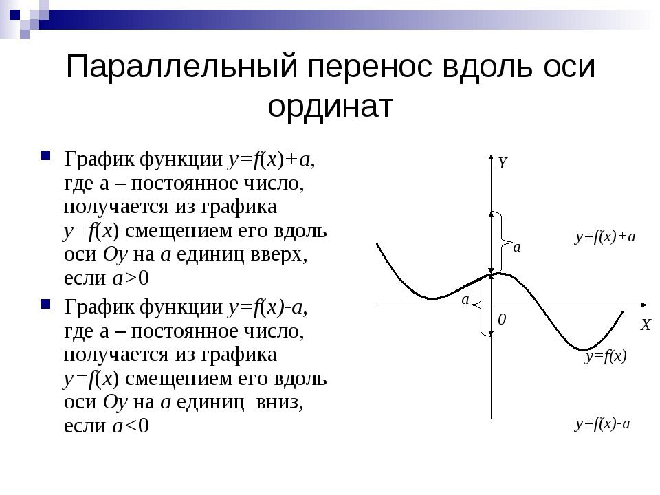 Параллельный перенос вдоль оси ординат График функции y=f(x)+a, где a – посто...