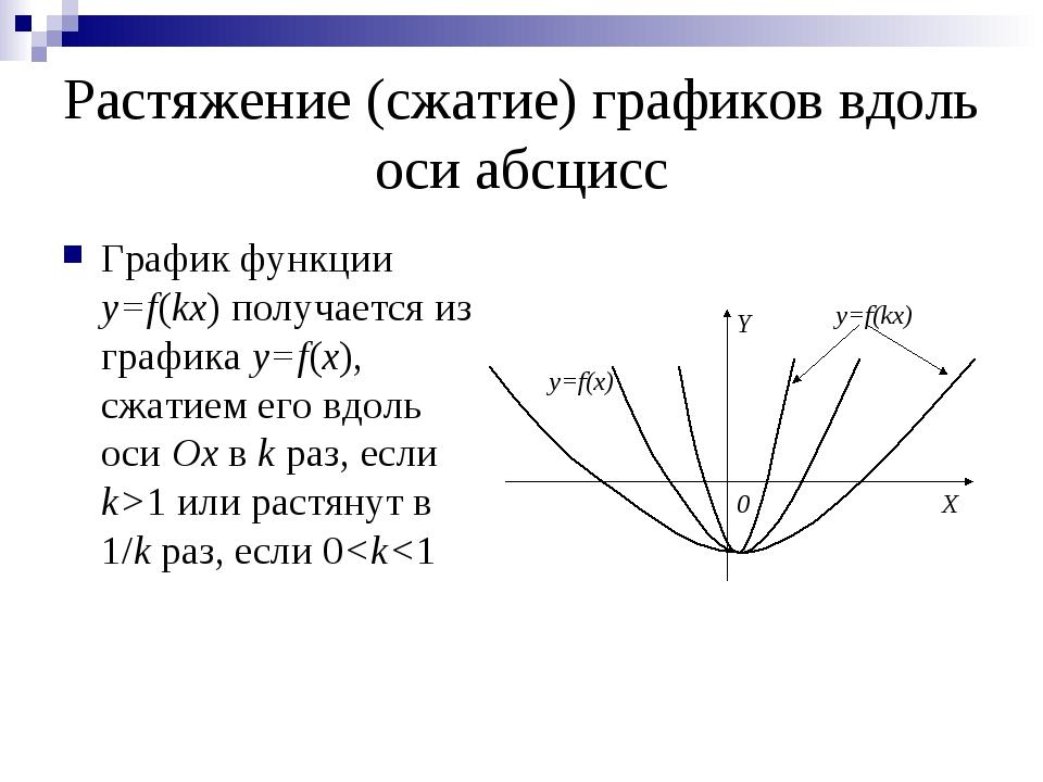 Растяжение (сжатие) графиков вдоль оси абсцисс График функции y=f(kx) получае...