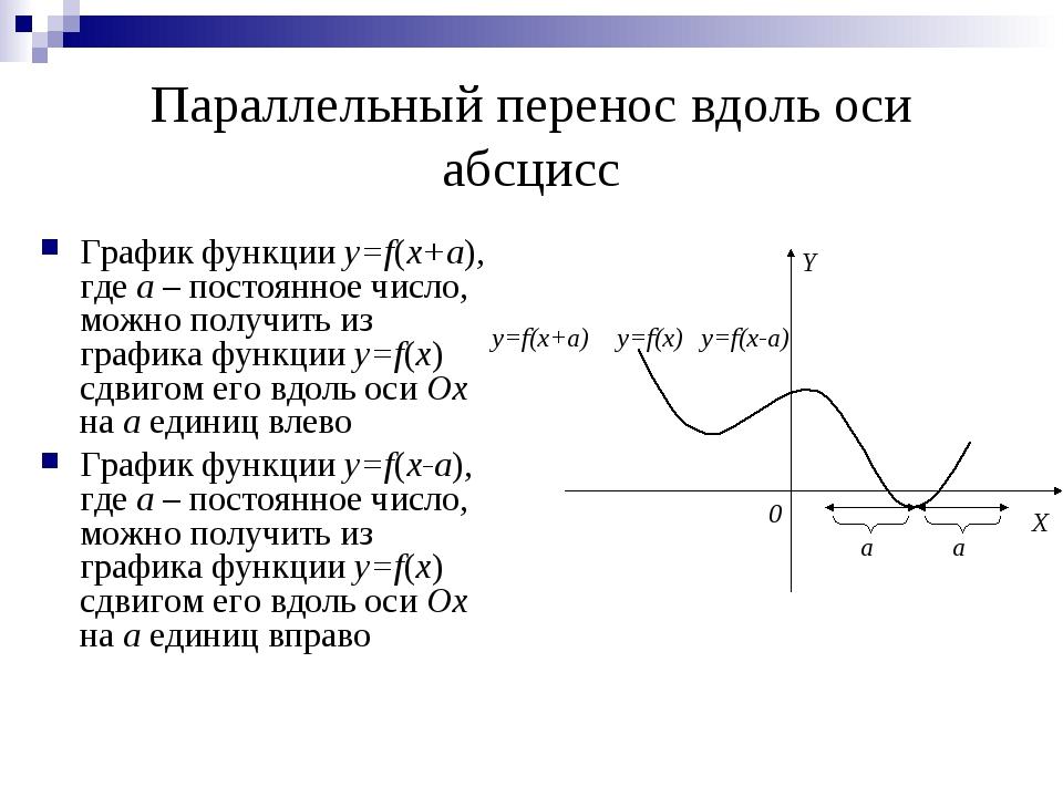 Параллельный перенос вдоль оси абсцисс График функции y=f(x+a), где a – посто...