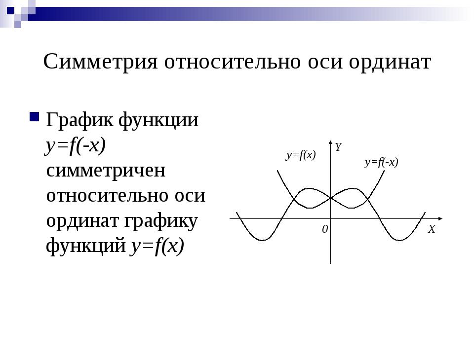 Симметрия относительно оси ординат График функции y=f(-x) симметричен относит...