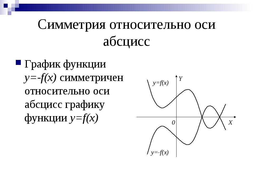 Симметрия относительно оси абсцисс График функции y=-f(x) симметричен относит...