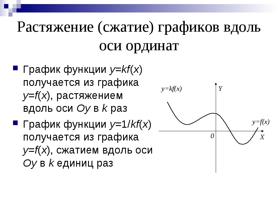 Растяжение (сжатие) графиков вдоль оси ординат График функции y=kf(x) получае...