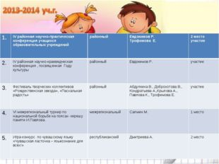 1.IV районная научно-практическая конференция учащихся образовательных учреж
